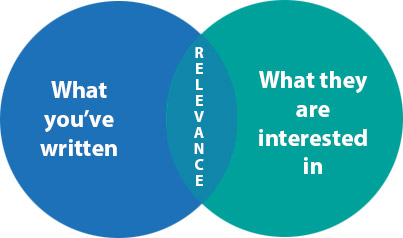 Content relevance is kind of a big deal for good engagement